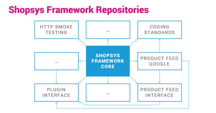 shopsys-framework-repositories