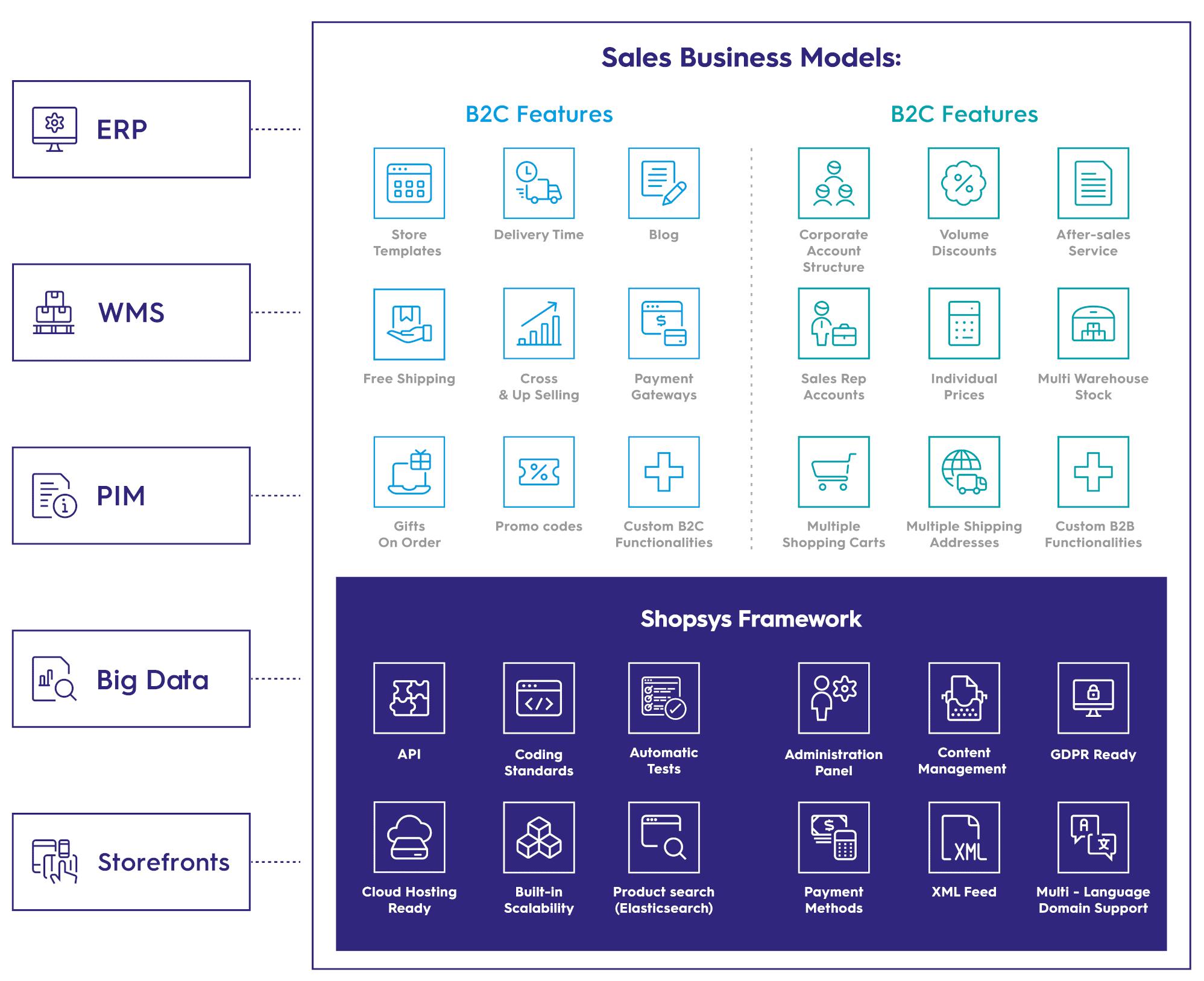 Shopsys Framework Diagram